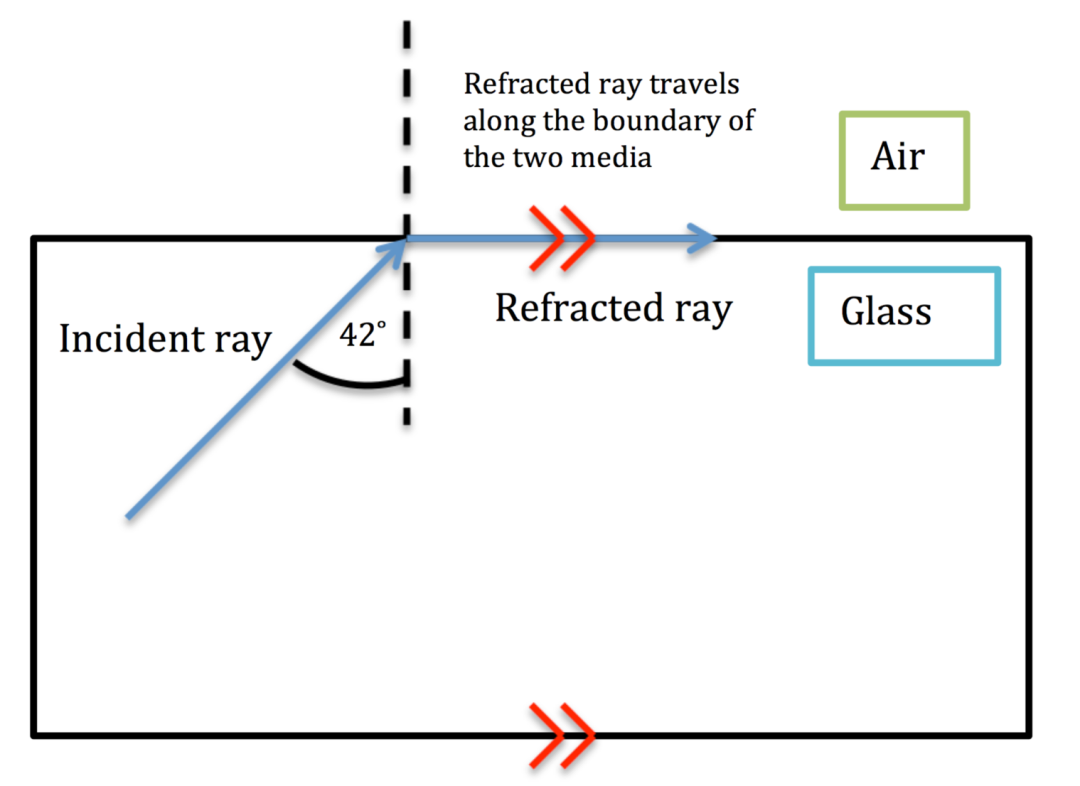 refracted at boundary.png